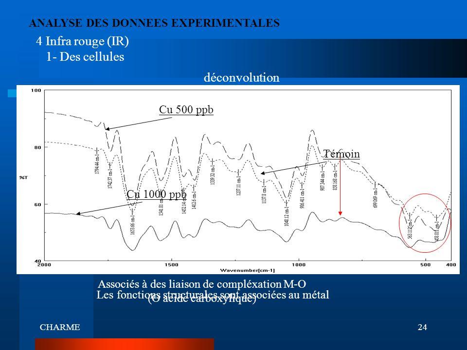 4 Infra rouge (IR) 1- Des cellules déconvolution