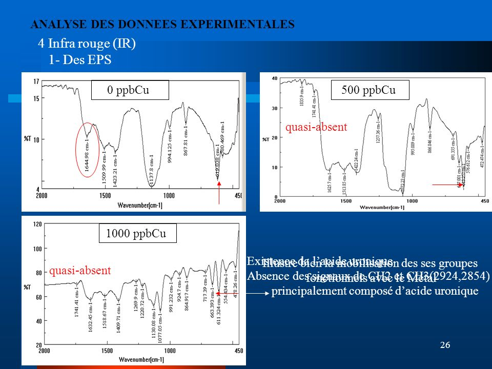 4 Infra rouge (IR) 1- Des EPS ANALYSE DES DONNEES EXPERIMENTALES