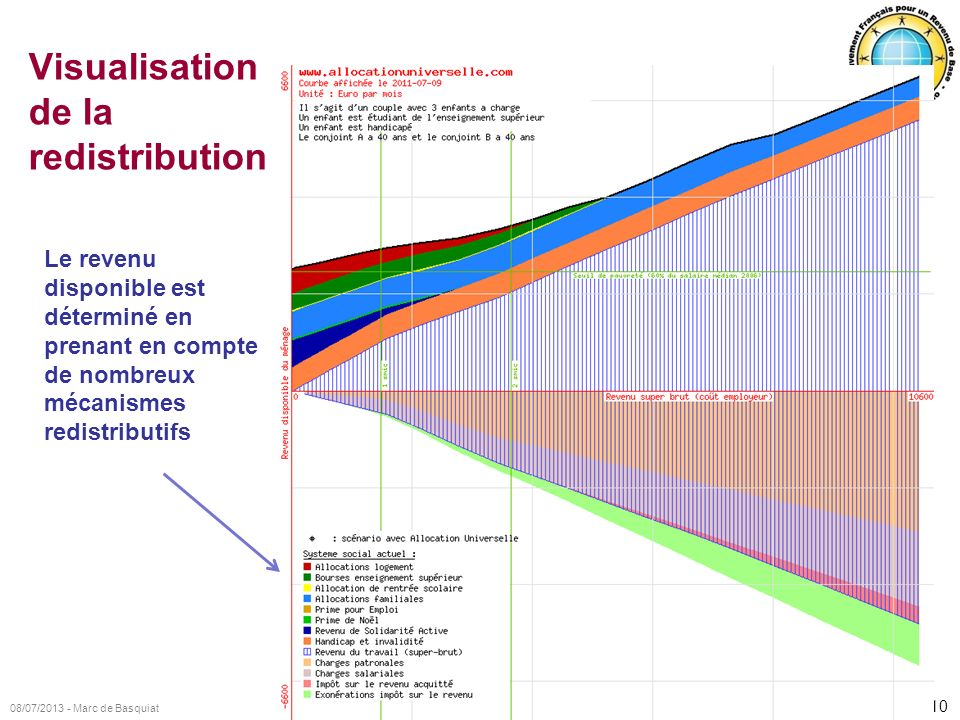 Visualisation de la redistribution