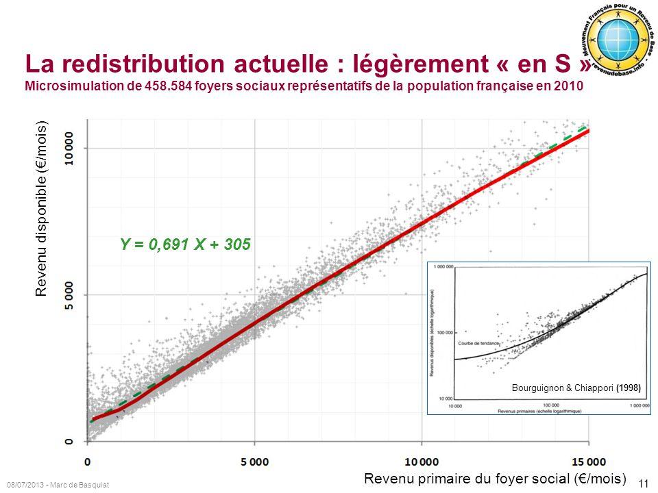 La redistribution actuelle : légèrement « en S » Microsimulation de 458.584 foyers sociaux représentatifs de la population française en 2010
