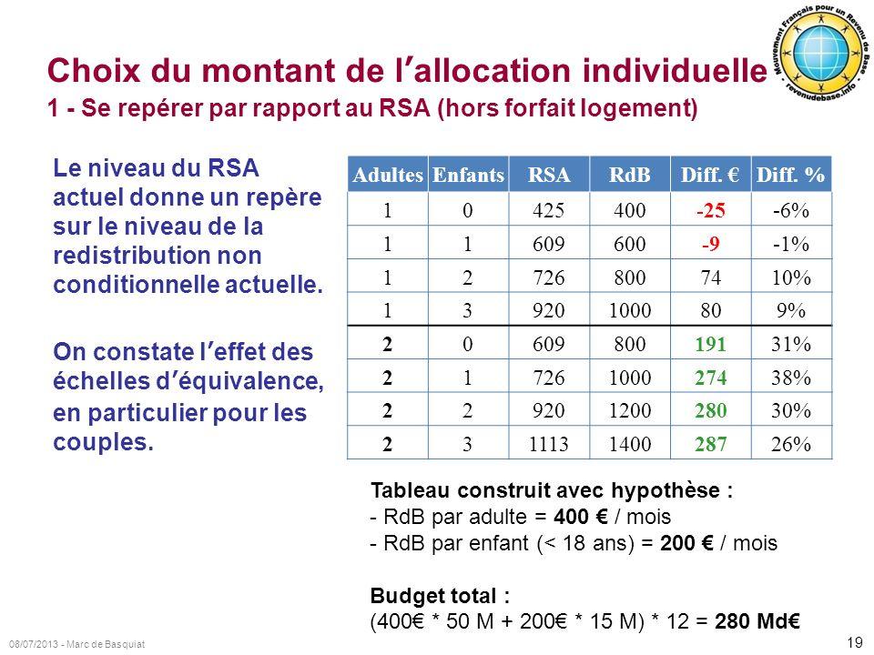 Choix du montant de l'allocation individuelle 1 - Se repérer par rapport au RSA (hors forfait logement)