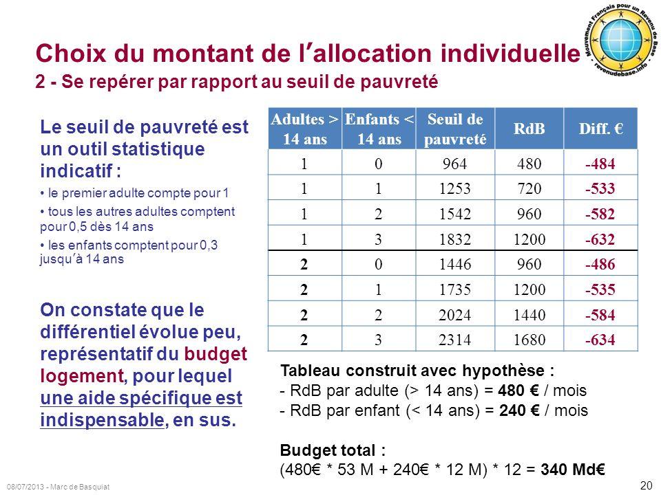 Choix du montant de l'allocation individuelle 2 - Se repérer par rapport au seuil de pauvreté