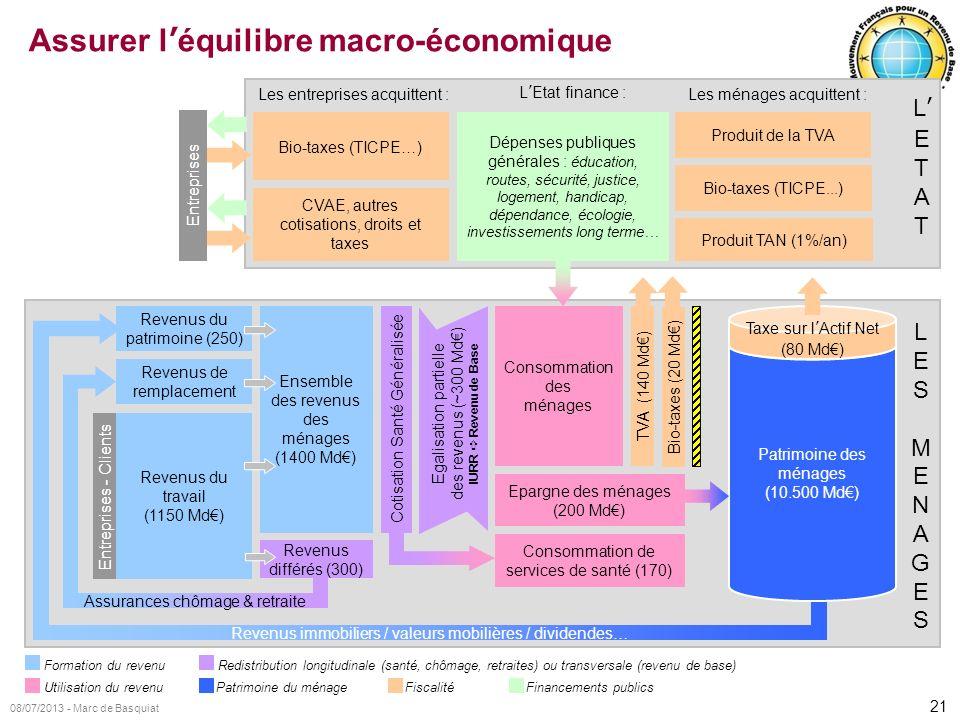 Assurer l'équilibre macro-économique