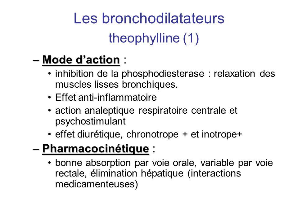 Les bronchodilatateurs theophylline (1)