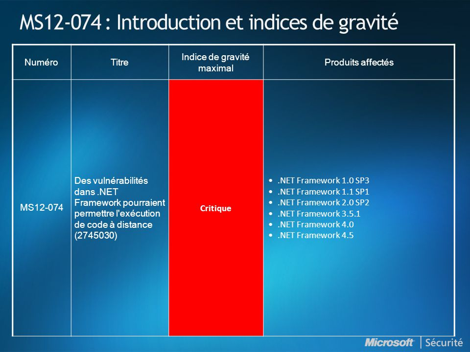 MS12-074 : Introduction et indices de gravité