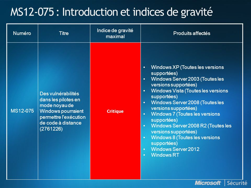 MS12-075 : Introduction et indices de gravité