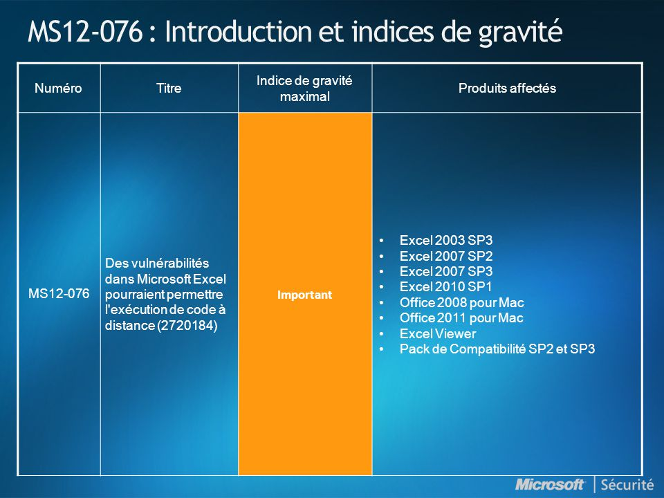 MS12-076 : Introduction et indices de gravité