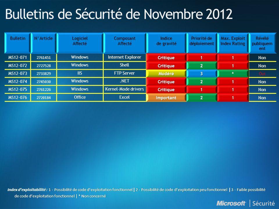 Bulletins de Sécurité de Novembre 2012