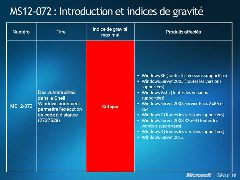 MS12-072 : Introduction et indices de gravité