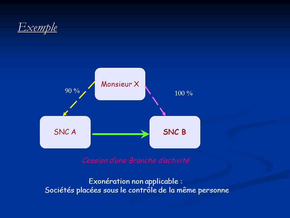 Exemple Monsieur X 90 % 100 % SNC A SNC B