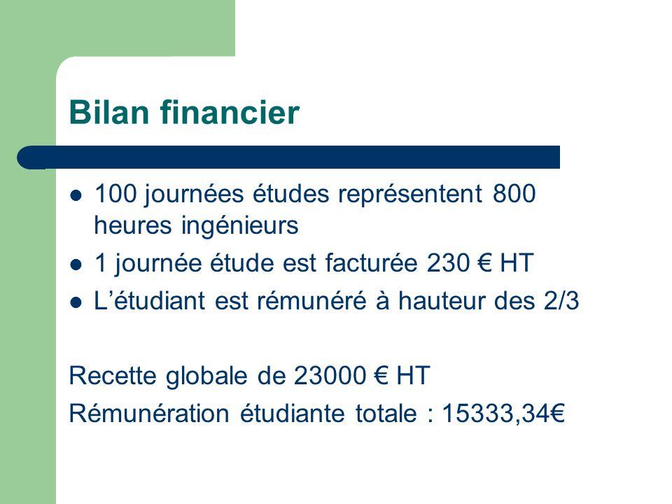 Bilan financier 100 journées études représentent 800 heures ingénieurs