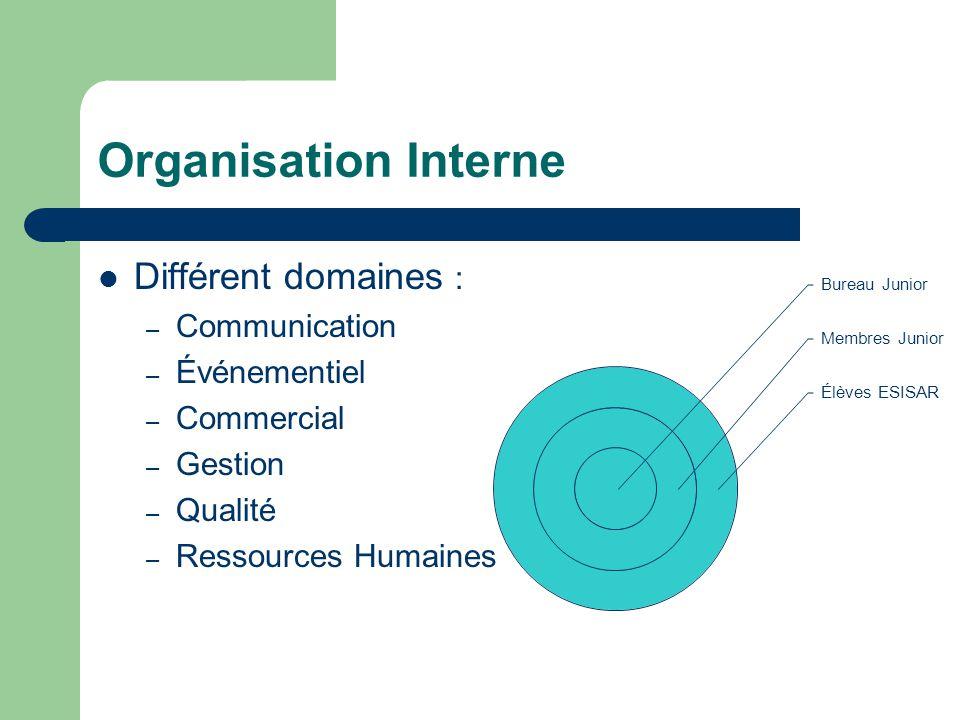 Organisation Interne Différent domaines : Communication Événementiel