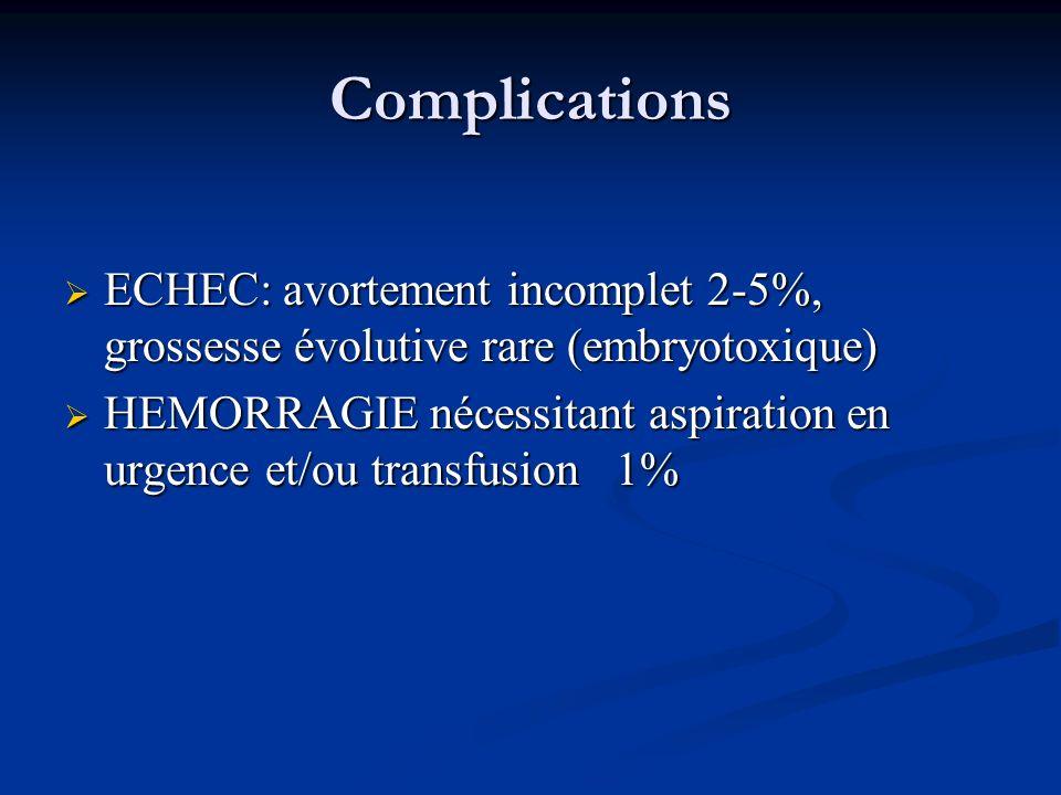 Complications ECHEC: avortement incomplet 2-5%, grossesse évolutive rare (embryotoxique)