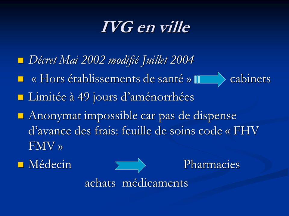 IVG en ville Décret Mai 2002 modifié Juillet 2004
