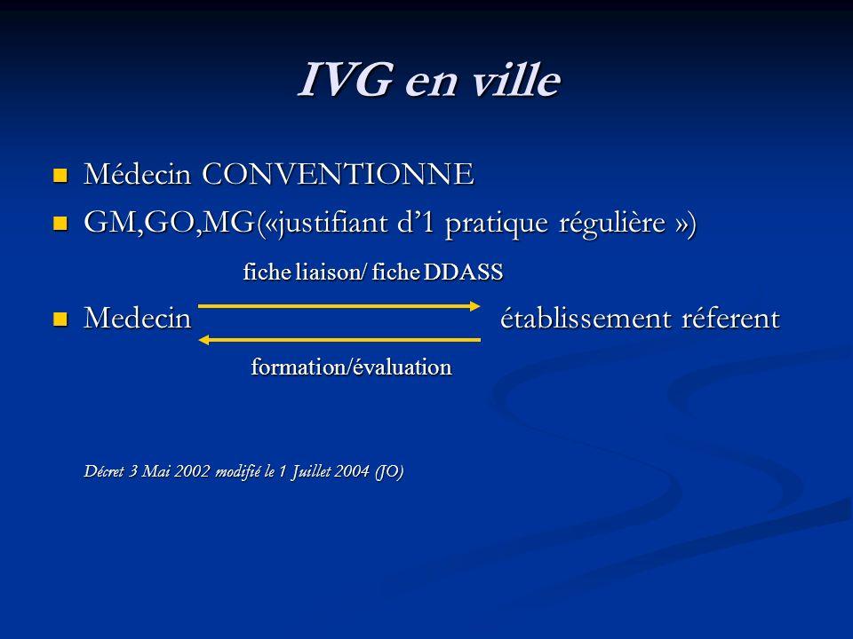 IVG en ville Médecin CONVENTIONNE
