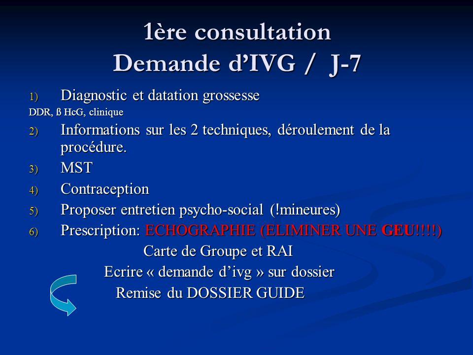 1ère consultation Demande d'IVG / J-7