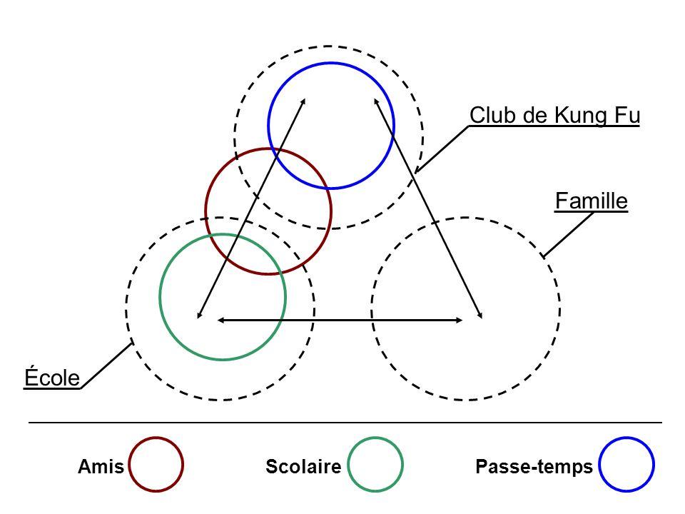 Club de Kung Fu Famille École Amis Scolaire Passe-temps