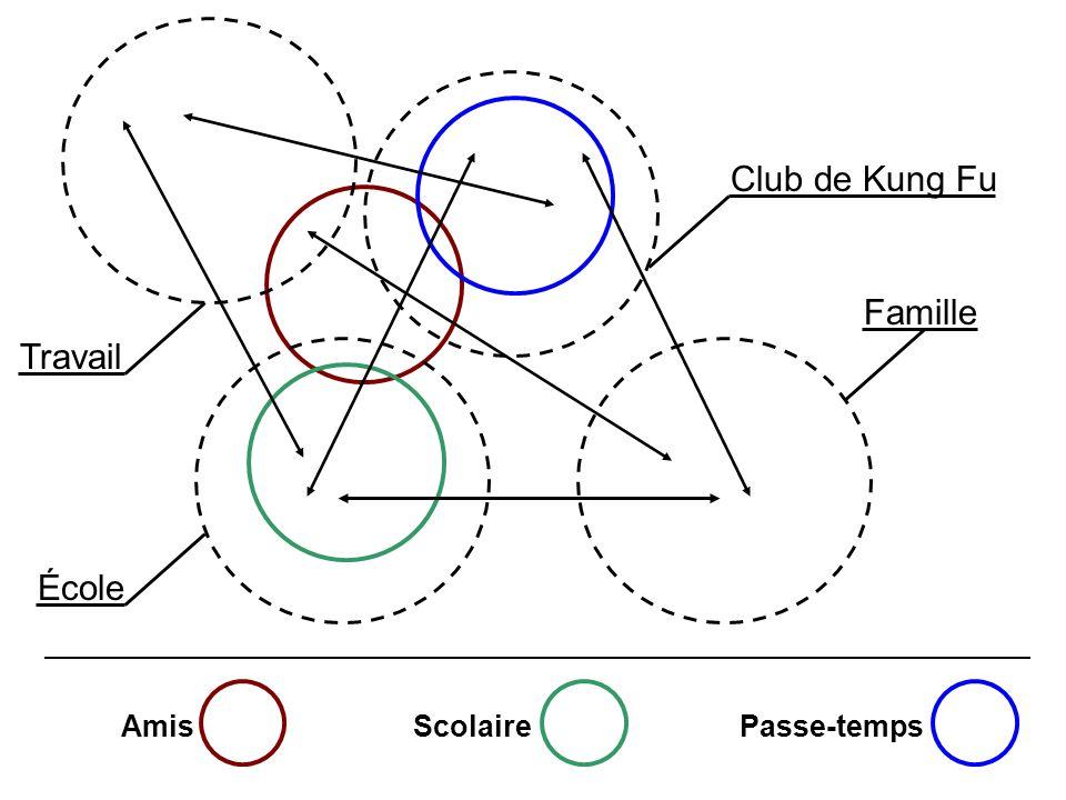 Club de Kung Fu Famille Travail École Amis Scolaire Passe-temps