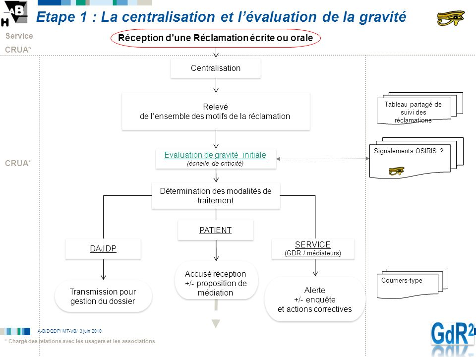 Etape 1 : La centralisation et l'évaluation de la gravité