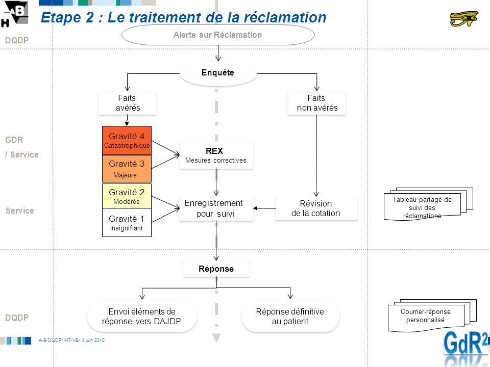 Etape 2 : Le traitement de la réclamation
