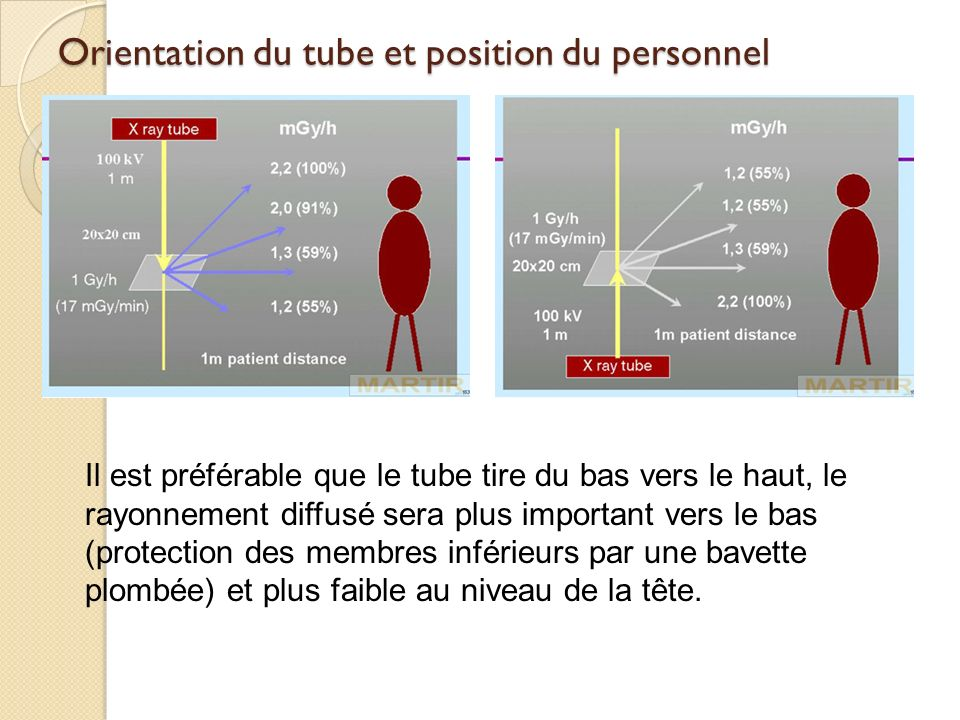 Orientation du tube et position du personnel