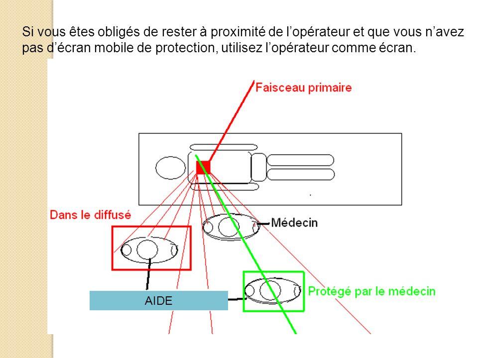 pas d'écran mobile de protection, utilisez l'opérateur comme écran.