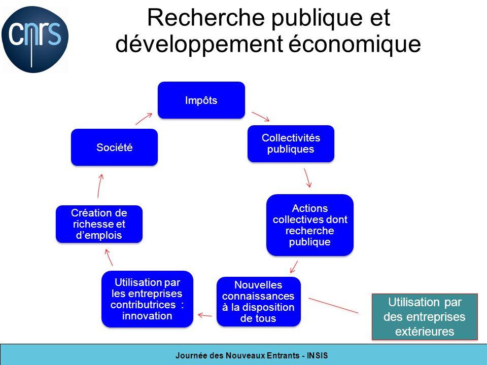 Recherche publique et développement économique