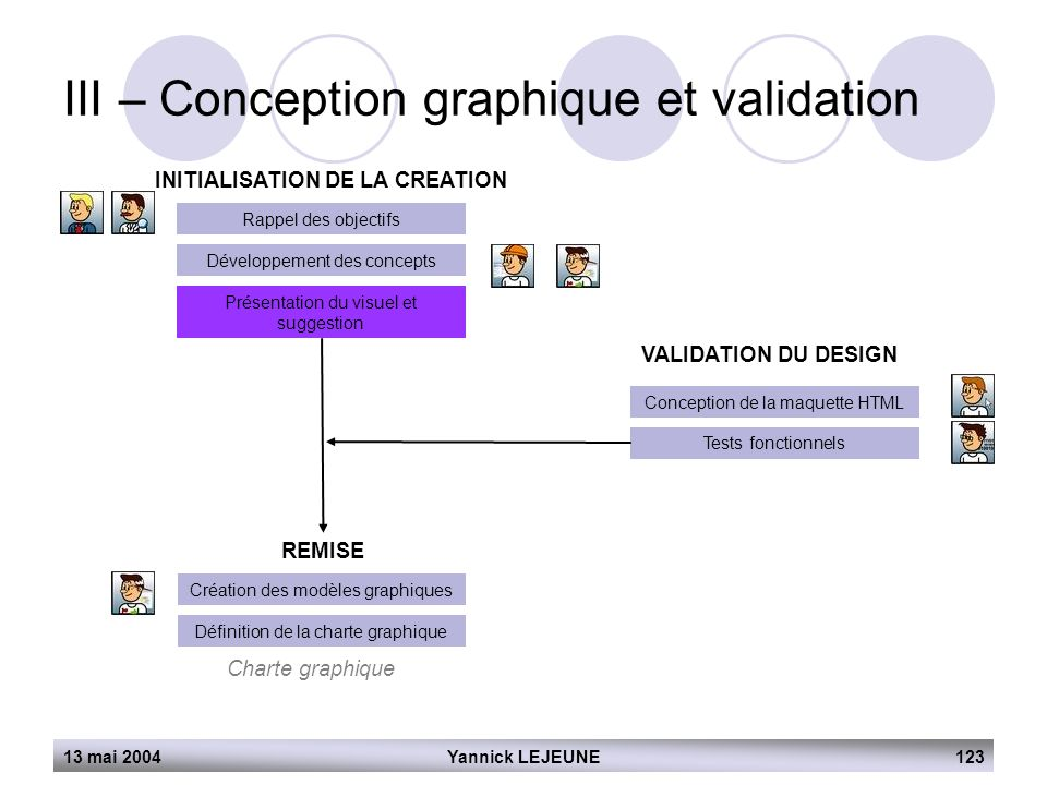 III – Conception graphique et validation