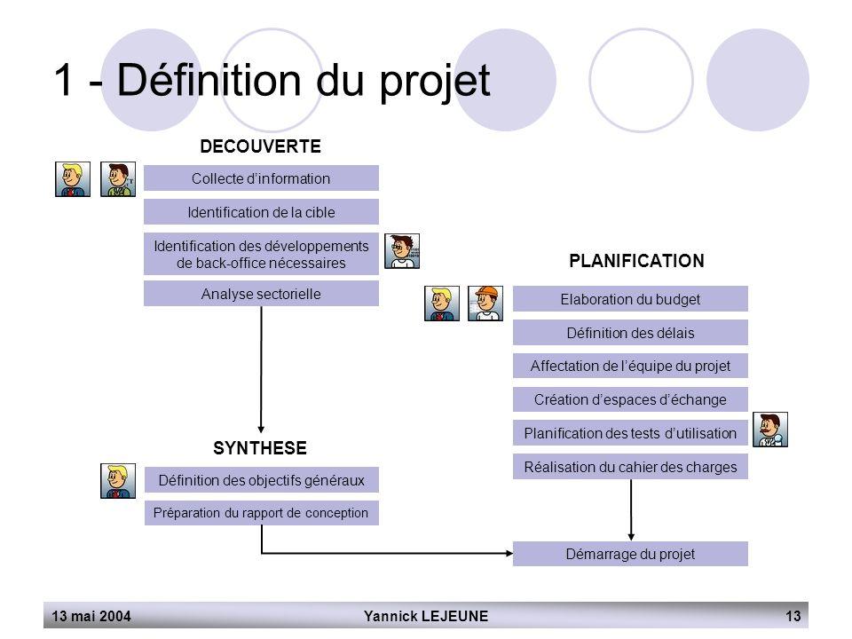 1 - Définition du projet DECOUVERTE PLANIFICATION SYNTHESE