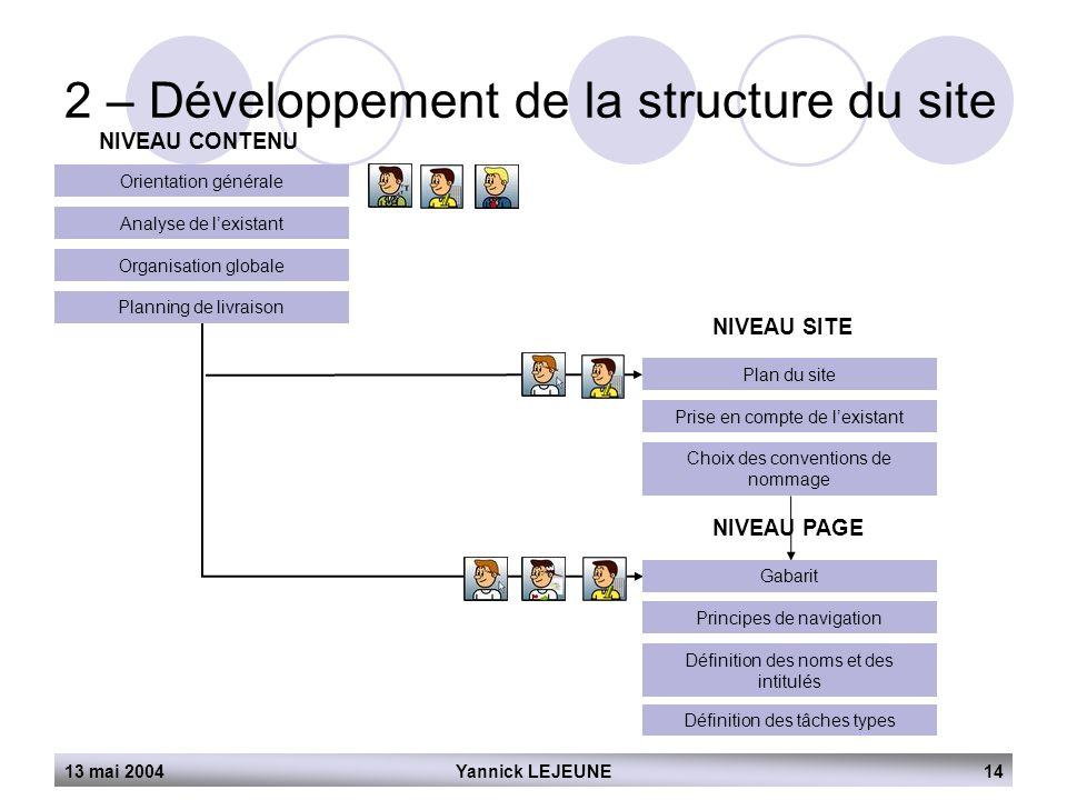2 – Développement de la structure du site