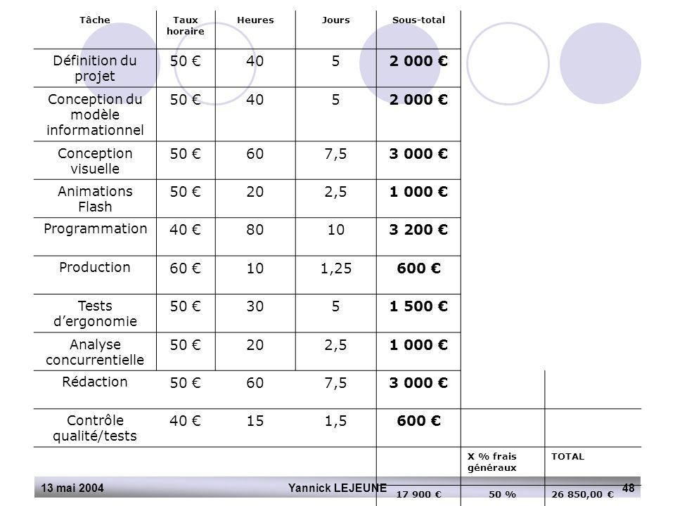 Tâche Taux horaire. Heures. Jours. Sous-total. Définition du projet. 50 € 40. 5. 2 000 € Conception du modèle informationnel.