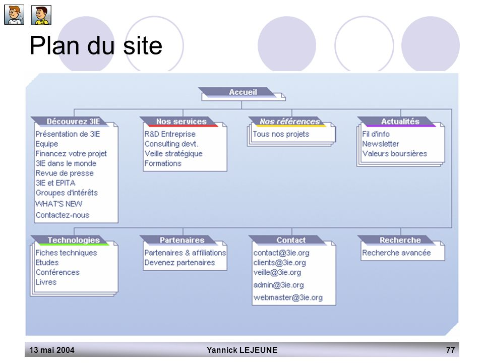 Plan du site 13 mai 2004 Yannick LEJEUNE