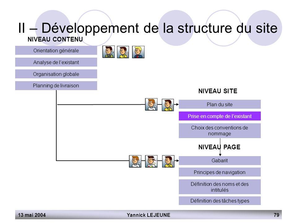 II – Développement de la structure du site