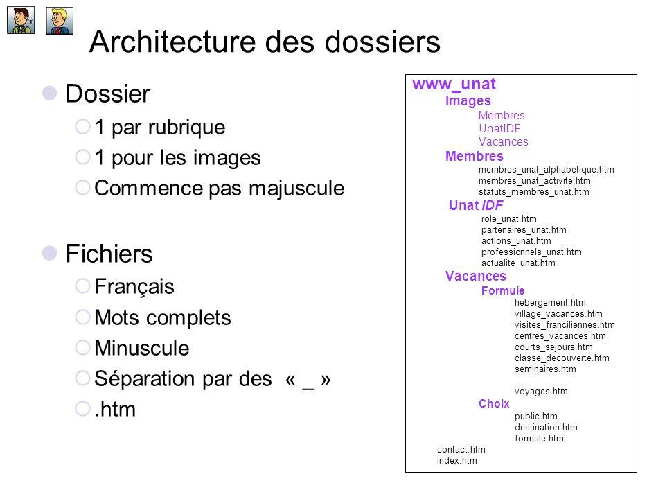 Architecture des dossiers