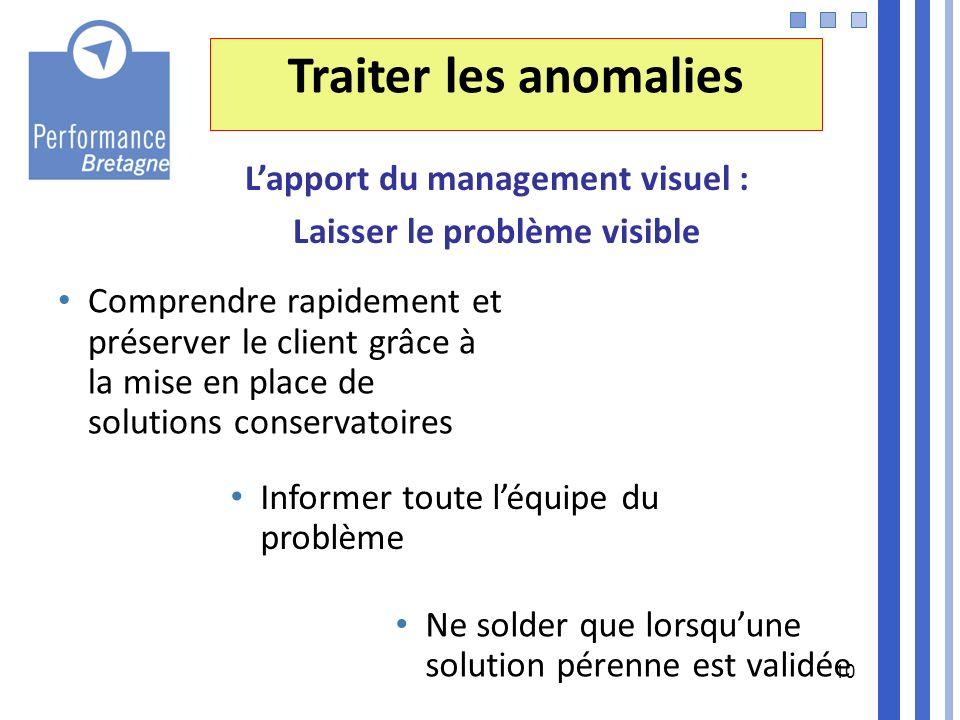 L'apport du management visuel : Laisser le problème visible