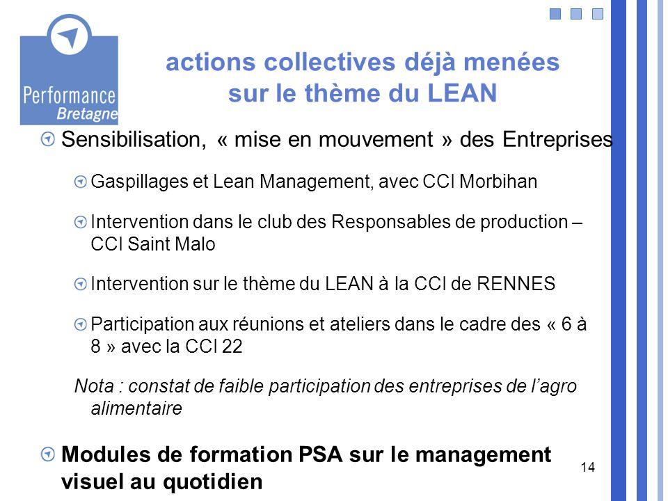 actions collectives déjà menées sur le thème du LEAN