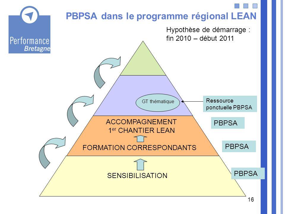 PBPSA dans le programme régional LEAN