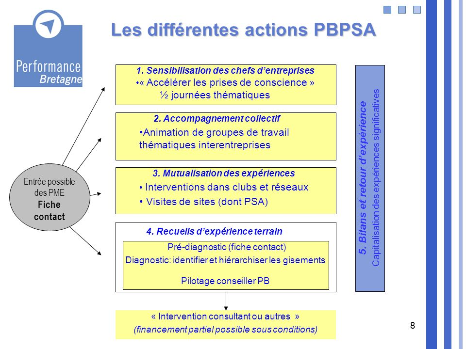 Les différentes actions PBPSA