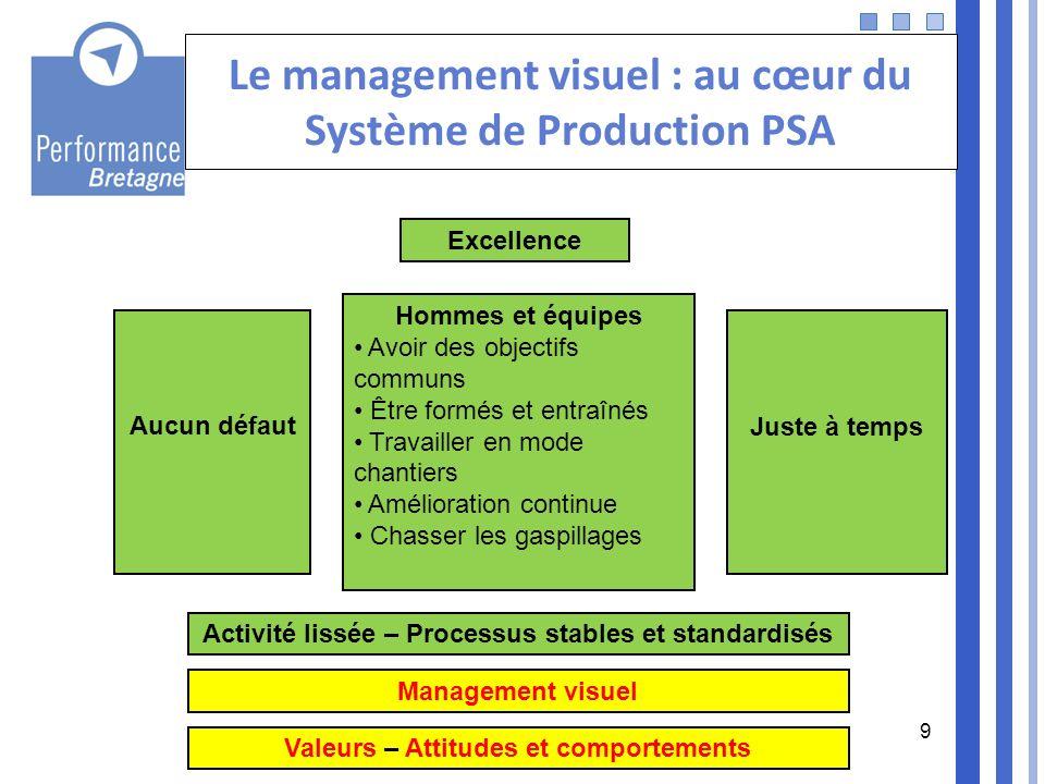 Le management visuel : au cœur du Système de Production PSA