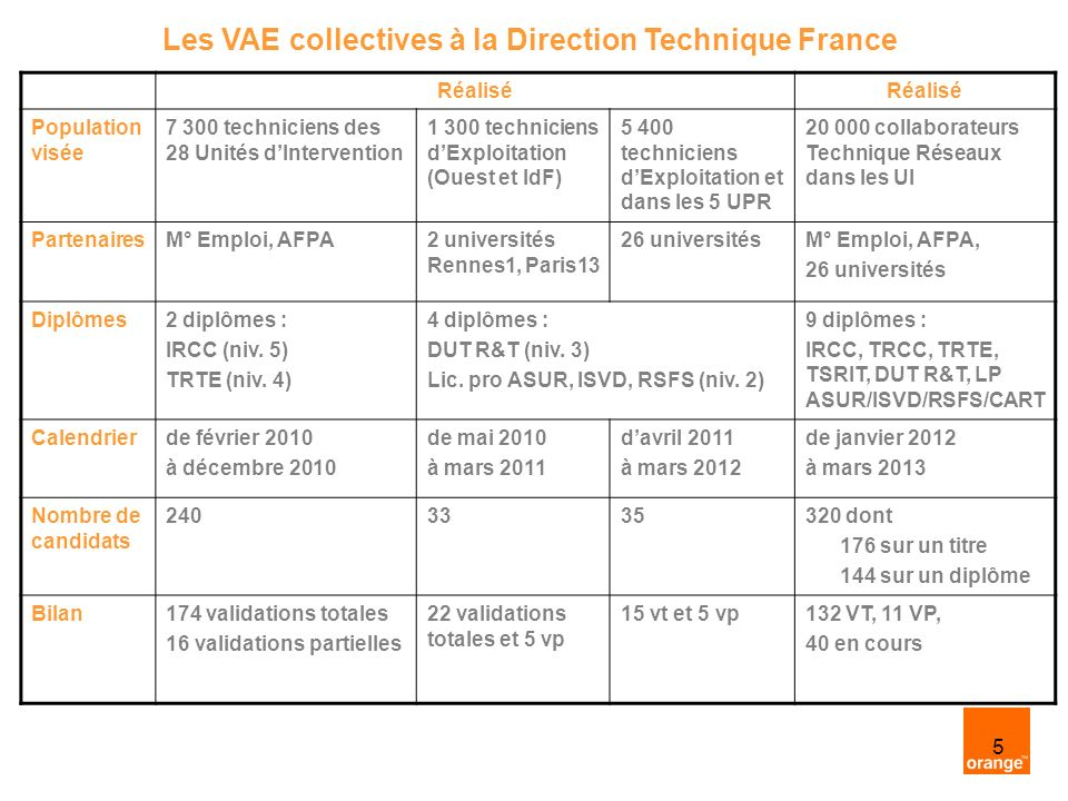 Les VAE collectives à la Direction Technique France