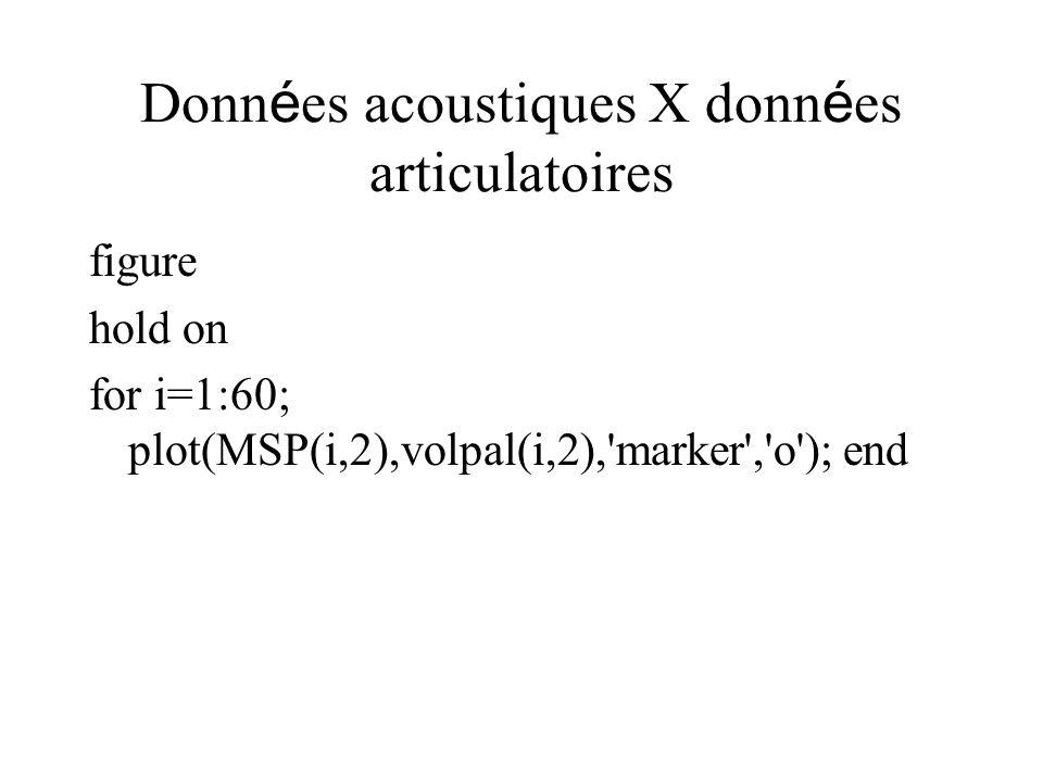 Données acoustiques X données articulatoires