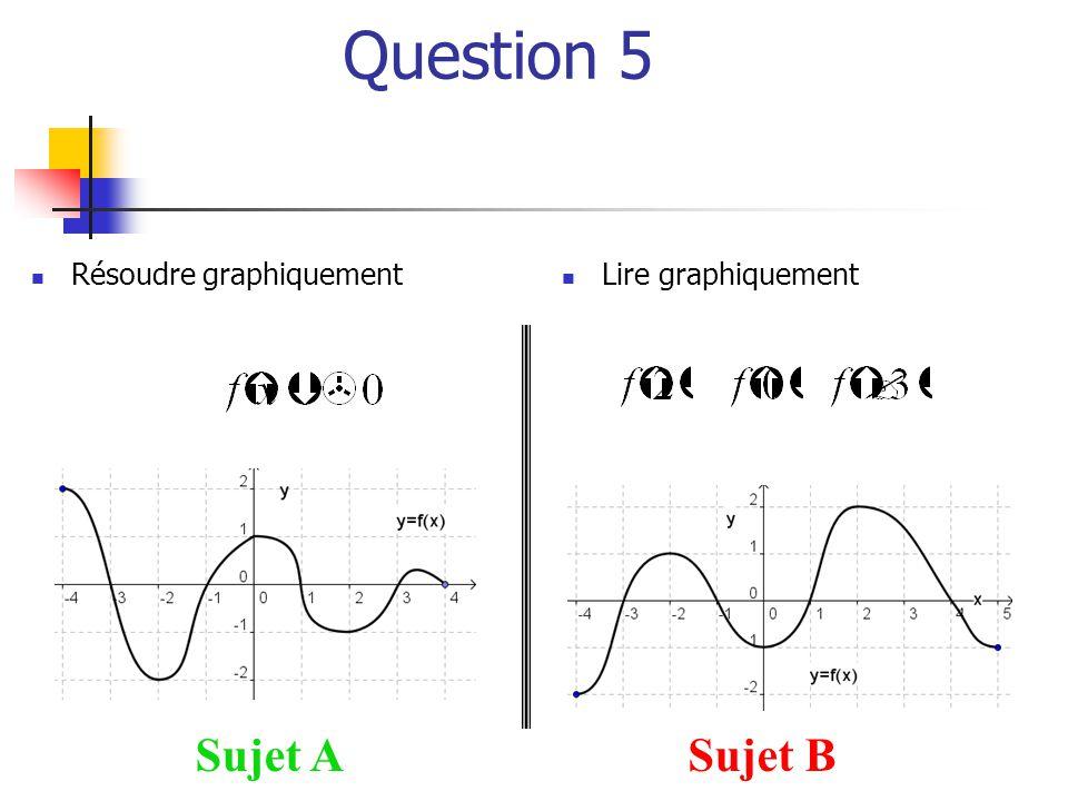 Question 5 Résoudre graphiquement Lire graphiquement Sujet A Sujet B