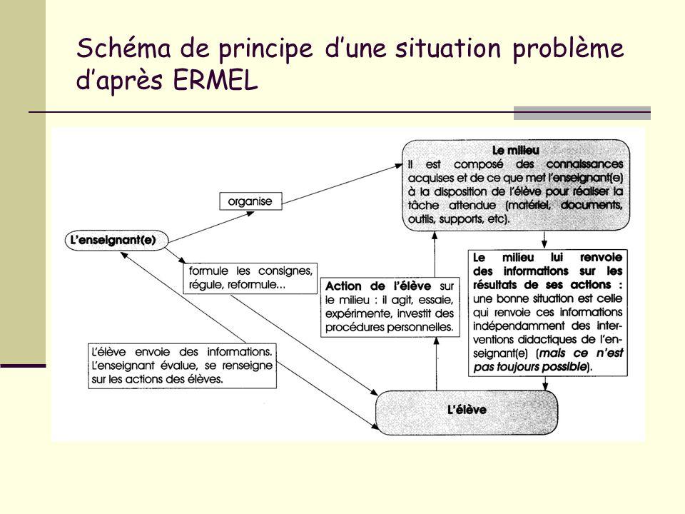 Schéma de principe d'une situation problème d'après ERMEL