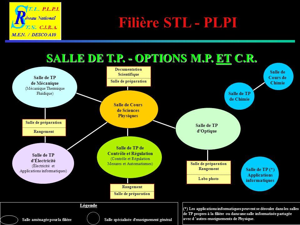 SALLE DE T.P. - OPTIONS M.P. ET C.R.
