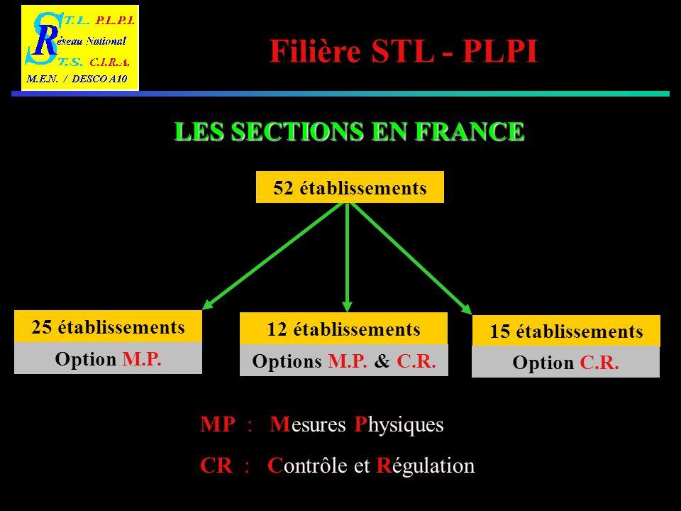 LES SECTIONS EN FRANCE MP : Mesures Physiques