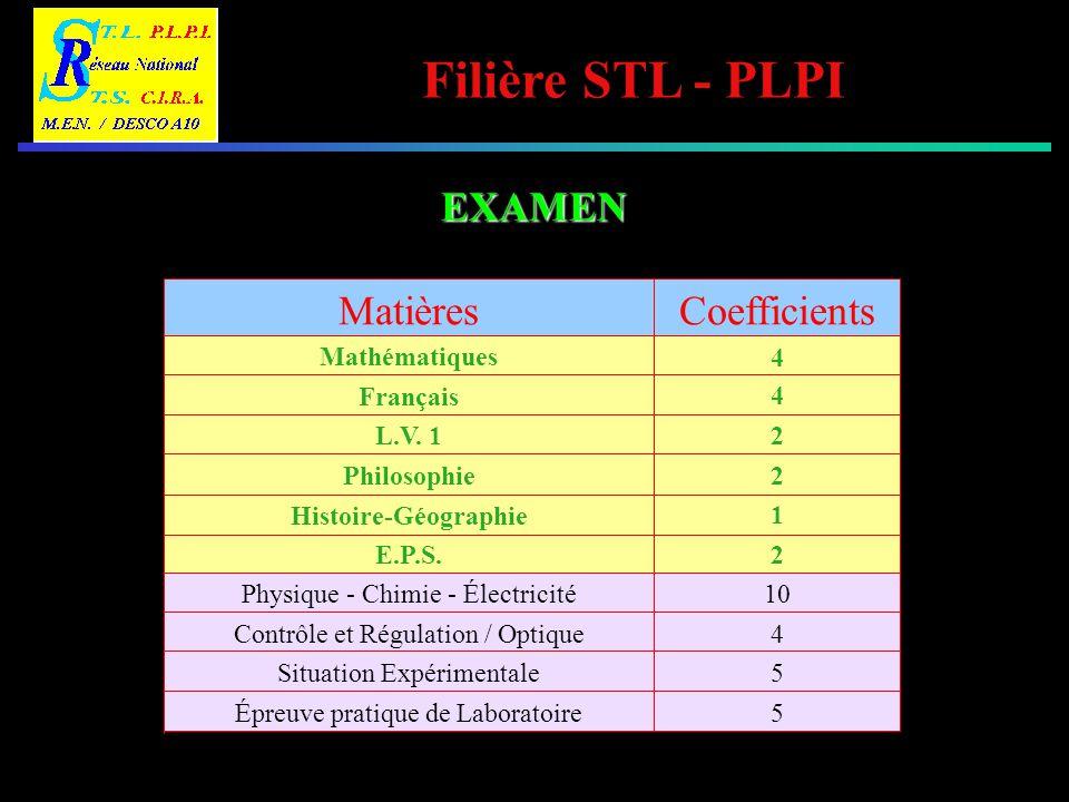 EXAMEN Coefficients Matières 4 2 1 5 10 Situation Expérimentale E.P.S.