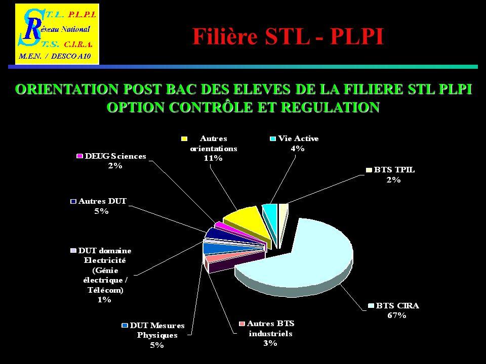 ORIENTATION POST BAC DES ELEVES DE LA FILIERE STL PLPI OPTION CONTRÔLE ET REGULATION