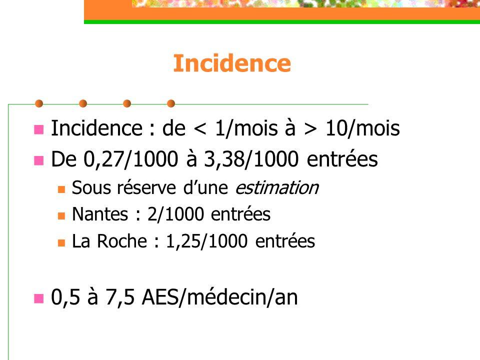 Incidence Incidence : de < 1/mois à > 10/mois