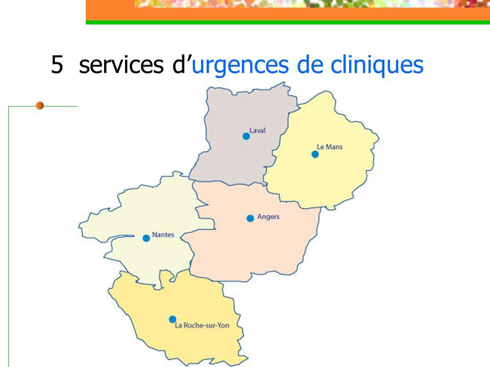 5 services d'urgences de cliniques