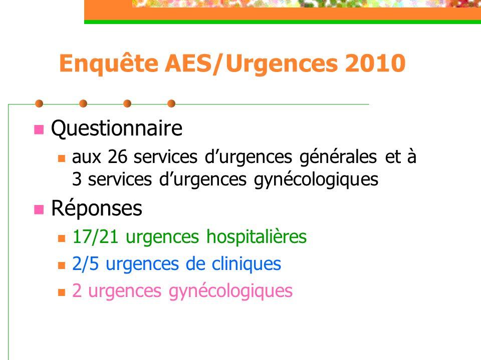 Enquête AES/Urgences 2010 Questionnaire Réponses